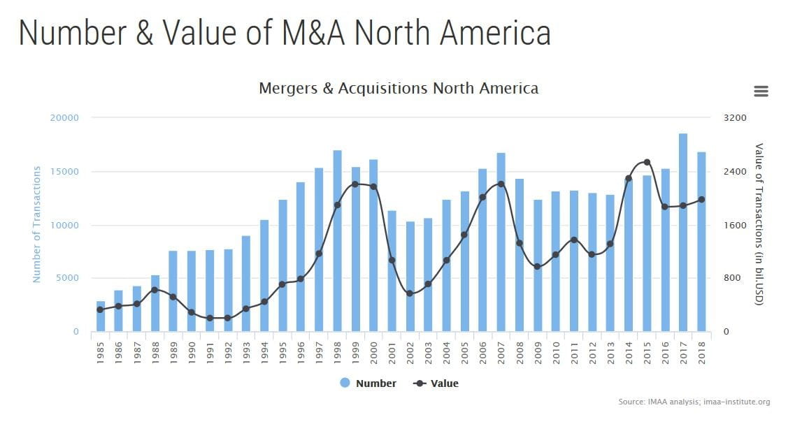 Number of value of M&A North America